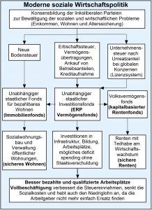 Moderne Soziale Marktwirtschaft - Konsensbildung der liksliberalen Parteien zur Bewältigung der sozialen und wirtschaftlichen Probleme bezüglich Einkommen, Wohnen und Alterssicherung