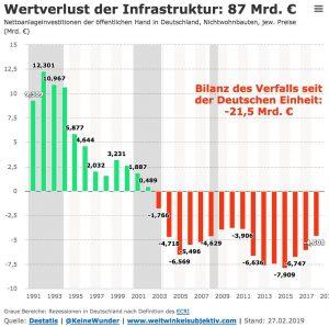 Wertverlust der Infrastruktur 1991 bis 2017